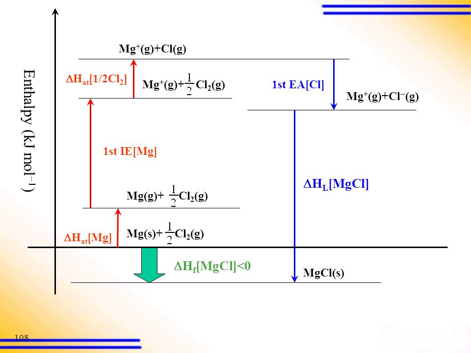 Enthalpy (kJ mol) HL[MgCl] Hf[MgCl]<0 Mg(s)+ Cl2(g)